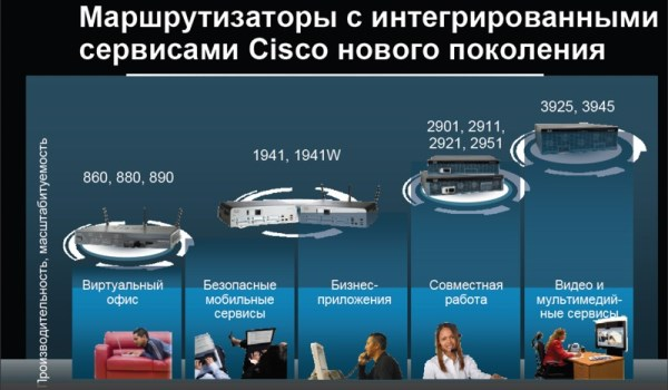 http://sptc.ru/articles/cisco_files/9112009_b.jpg