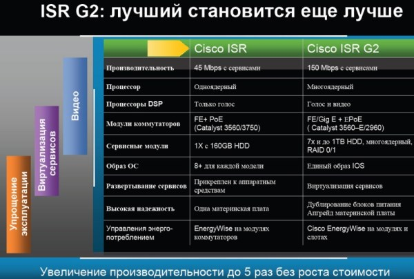 http://sptc.ru/articles/cisco_files/9112010_b.jpg