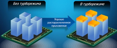 Технология Intel® Turbo Boost. Нераспараллеленное приложение.
