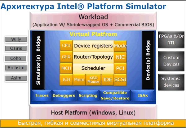 Архитектура Intel® Platform Simulator.