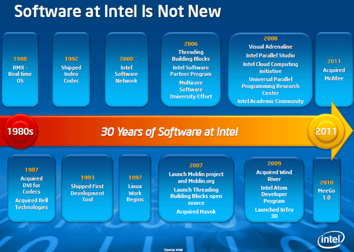 Software at Intel Is Not New. Intel Software Media Day 2011. Сан-Франциско. 8 сентября.