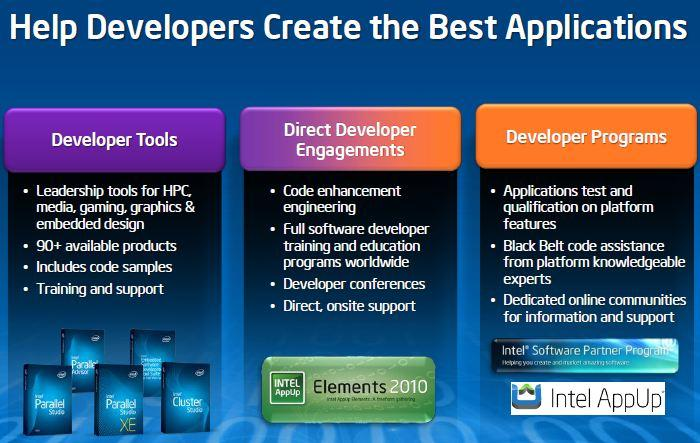 Help Developers Create the Best Applications. Intel Software Media Day 2011. Сан-Франциско. 8 сентября.