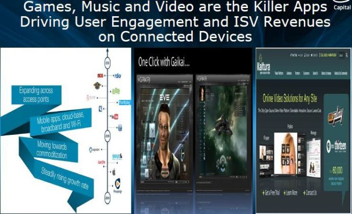 Games, Music and Video are the Killer Apps Driving User Engagement and ISV Revenues on Connected Dtvices. Intel Software Media Day 2011. Сан-Франциско. 8 сентября.