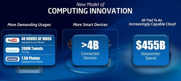 New Model of Computing Innovation. Intel Developer Forum 2011. Сан-Франциско. 1 день. 13 сентября.