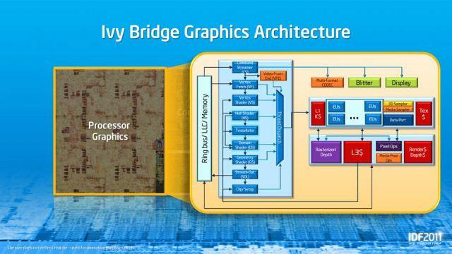 Ivy Bridge Graphics Architecture. Intel Developer Forum 2011. Сан-Франциско. 2 день. 14 сентября.
