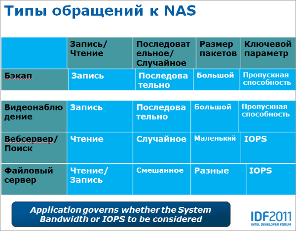 Типы обращений к NAS. Intel Developer Forum 2011. Сан-Франциско. 13-15 сентября 2011 г.Intel Developer Forum 2011. Сан-Франциско. 13-15 сентября 2011 г.